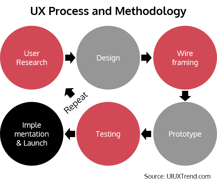 User Experience (UX): Process and Methodology